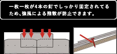 一枚一枚の屋根材を4本の釘で固定する釘止め方式で、強風による飛散やズレを最小限に抑えます。