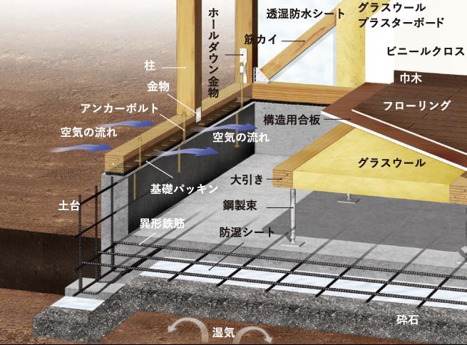 基礎構造図