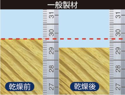 一般製材乾燥実験後の収縮