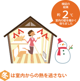 冬は室内からの熱を逃がさない