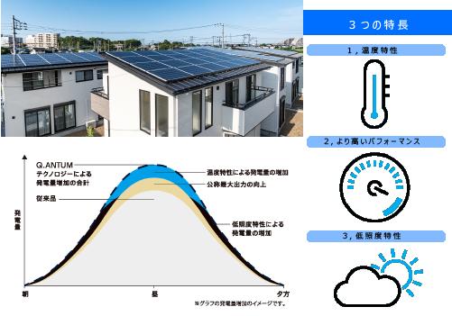 【太陽光発電システム搭載】